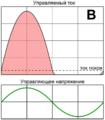 Class B amplifier principle RUS.png