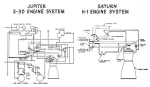 Rocketdyne H-1 - This chart shows the dramatic simplification of the S-3D engine, via the unillustrated X-1, to the Saturn I's H-1.