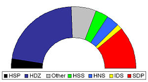 Croatian parliamentary election, 2003 - Diagram of final election results