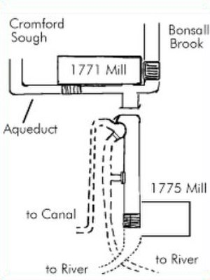 Cromford Mill - A composite diagram of the watercourses