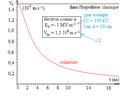 Déflexion électrique relativiste d'un électron - diagramme horaire de vitesse perpendiculaire au champ.png