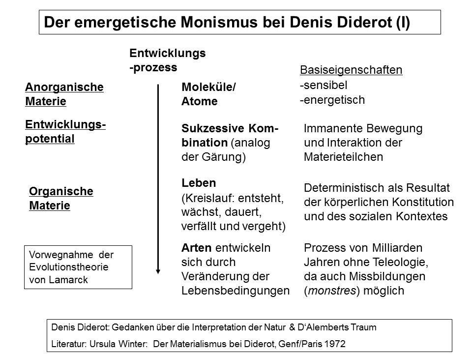 Diderots Monismus 1