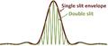 Double-slit diffraction pattern.png
