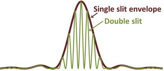 Envelope (waves) - Diffraction pattern of a double slit has a single-slit envelope.