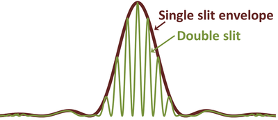 Diffraction pattern of a double slit has a single-slit envelope. Double-slit diffraction pattern.png