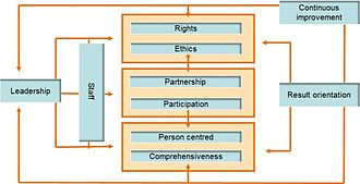 European Quality in Social Services - Image: EQUASS Principles of Quality graph