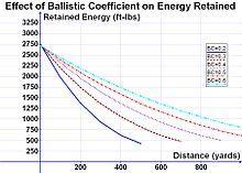 board speed vs wind velocity pdf