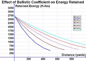 Ballistic coefficient - Image: Effect of BC on Energy Retained