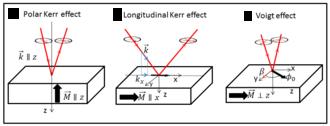 Voigt effect - Schematic of the polar Kerr effect, longitudinal Kerr effect and the Voigt effect