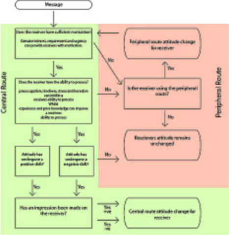 elaboration likelihood model notes