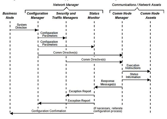 Organizational Chart Example: Event Trace Diagram - Generic Example.jpg - Wikimedia Commons,Chart