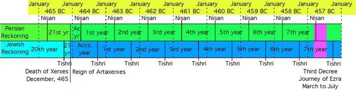 Day-year principle - Wikipedia