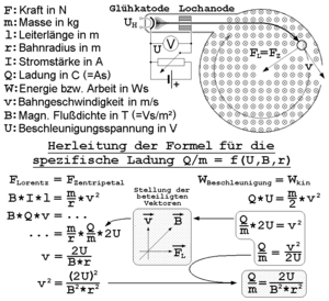Teltron tube - Image: Fadenstrahlrohr Versuch