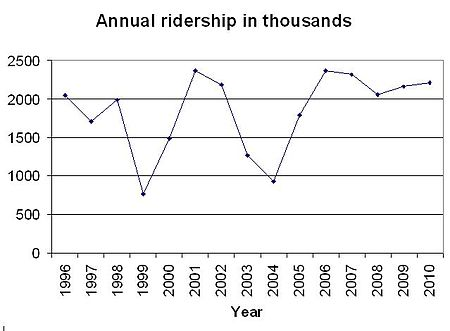 File DPMridership.jpg