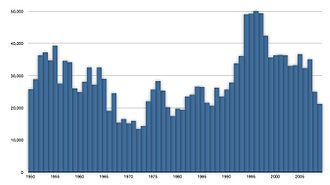Atlantic bluefin tuna - Capture of Atlantic bluefin tuna in tonnes from 1950 to 2009