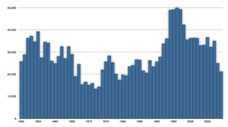Capture Of Atlantic Bluefin Tuna In Tonnes From 1950 To 2009