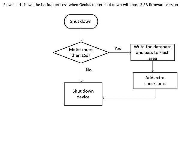 Flow Chart With Database: Flowchartmetershutdown.jpg - Wikimedia Commons,Chart