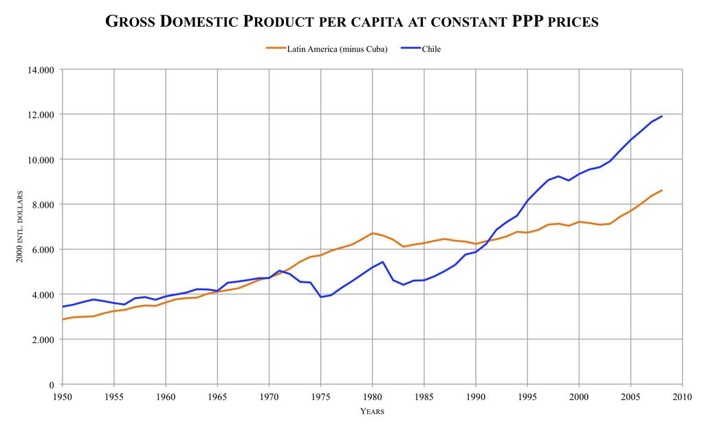 file per capita la chile png wikimedia commons