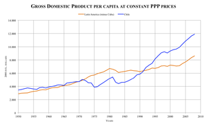 Gross domestic product per capita at constant ...