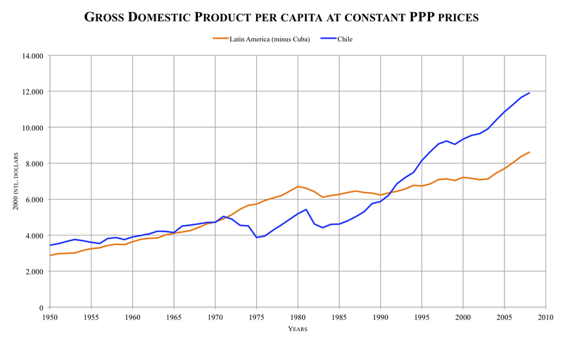 File:GDP per capita LA-Chile.png