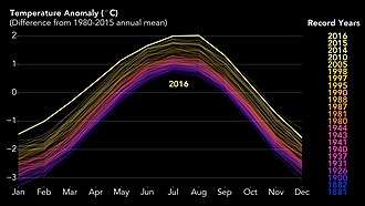 2017 in science - 18 January: NASA and NOAA confirm 2016 was the hottest year on record globally.