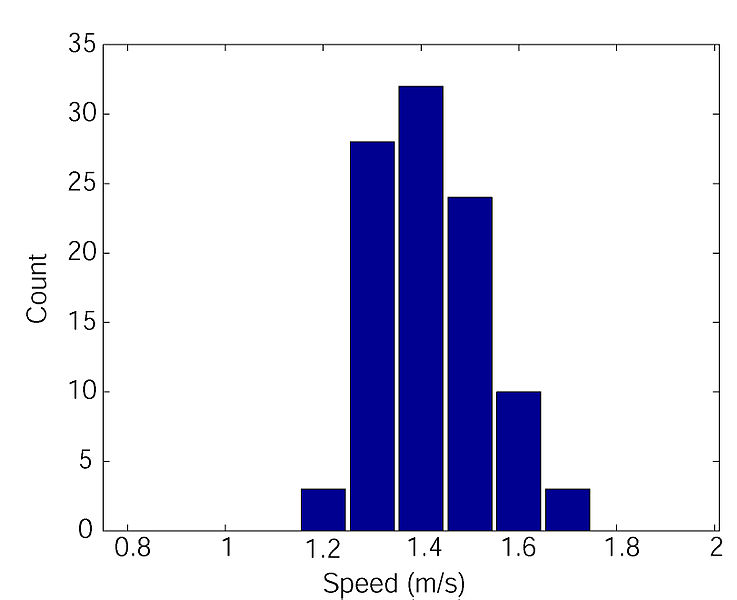 File:Histogram preferred walking speed.jpg