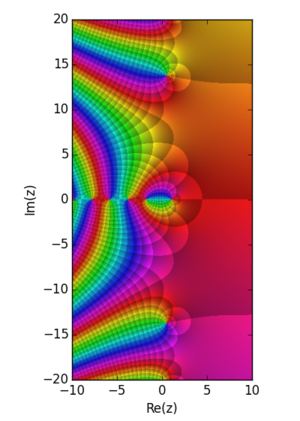 Hurwitz zeta function - Image: Hurwitza 24ov 25v 2
