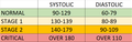Hypertension ranges chart.png