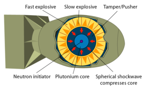 The basic concept of an implosion-style nuclear weapon. Actual pictures and details of the bomb's inner workings remain classified.
