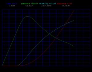 Internal ballistics - Image: Int bal graph