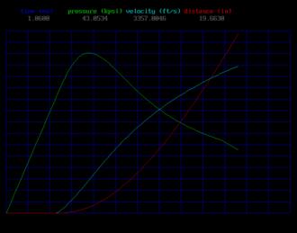Internal ballistics - Image: Int bal graph