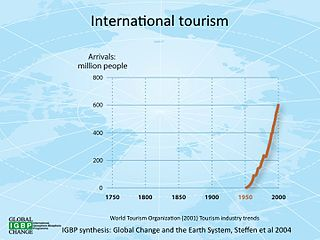 International tourism Travel for pleasure or business that crosses national borders