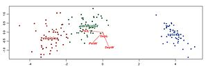 Biplot - Discriminant analysis biplot of Fisher's iris data (Greenacre, 2010)