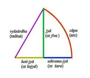 Jyā, koti-jyā and utkrama-jyā - Technical meaning of jyā and kojyā