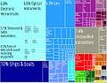 Korea Product Export Treemap.jpg
