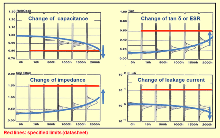 "The electrical values of electrolytic capacitors with non-solid electrolyte changes over the time due to evaporation of electrolyte. Reaching specified limits of the parameters the capacitors will be count as ""wear out failure"". Lebensdauer-Testergebnisse-english.png"