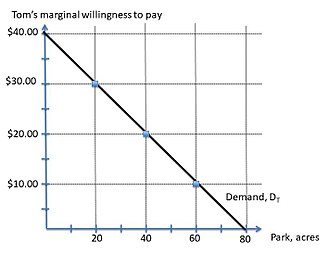 Lindahl tax - Figure 2: Tom's marginal willingness to pay.