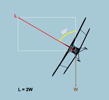 In volo livellato la portanza (L) è pari al peso (W). In una virata coordinata a 60° di sbandamento, la portanza è pari al doppio del peso (L = 2W) ed il pilota è soggetto ad un'accelerazione di 2 g. Maggiore è lo sbandamento, maggiore sarà il numero di g.