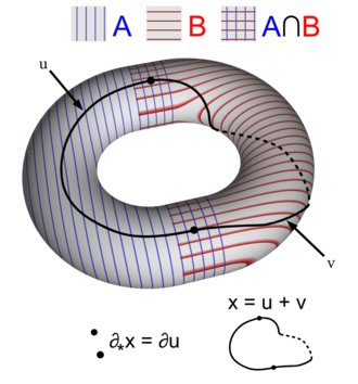 Mayer–Vietoris sequence - Image: Mayer Vietoris sequence boundary map on torus