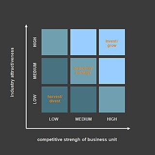 Product Design Portfolio Ideas
