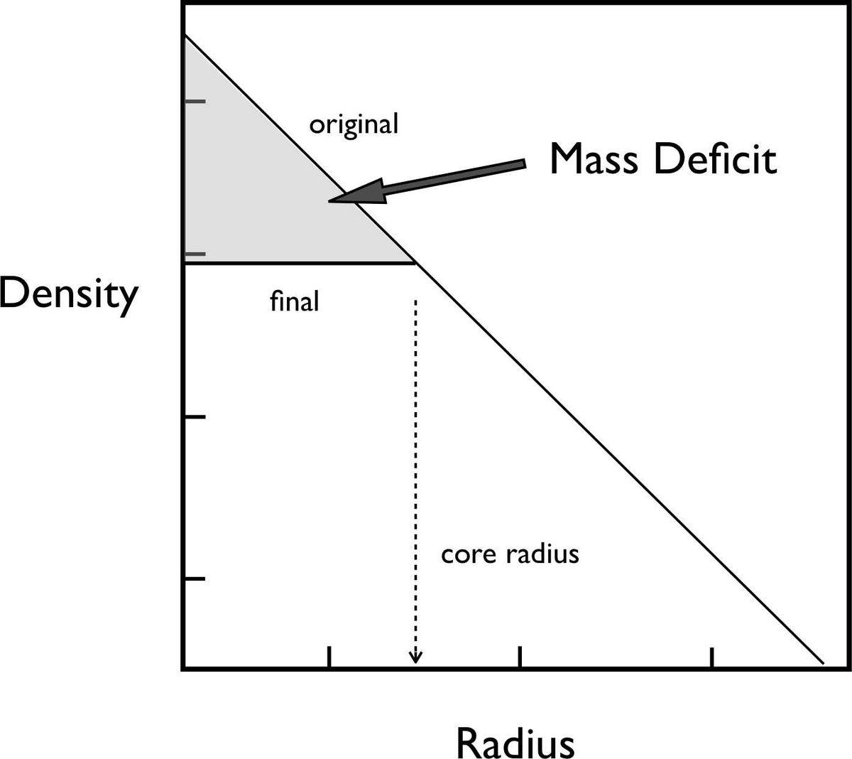 Mass Deficit