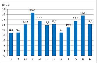 Meža - The average monthly discharge of the Meža at Otiški Vrh (1971–2000)
