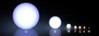 Morgan-Keenan spectral classification.png