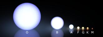 Schema della classificazione spettrale Morgan-Keenan-Kellman