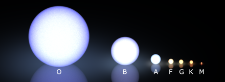 The Morgan-Keenan spectral classification system, showing size-and-color comparisons of M, K, G, F, A, B, and O stars