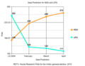 NDTV-Hansa Research Polls for the Indian general election, 2014-Seat Predictions.png