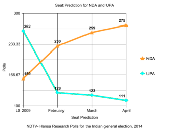Opinion polling for the Indian general election, 2014 - Image: NDTV Hansa Research Polls for the Indian general election, 2014 Seat Predictions