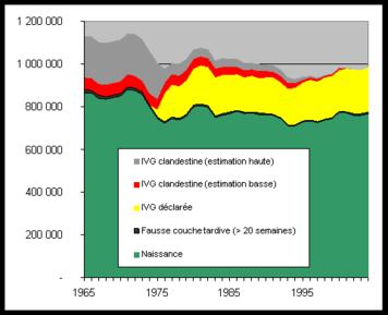 Evolution du devenir des grossesses en France (hors fausse-couche précoce) entre 1965 et 2005.