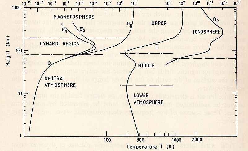 Nomenclature of Thermosphere.jpg
