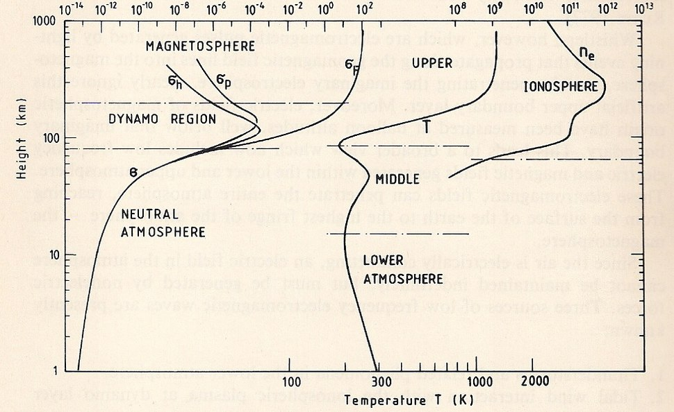Nomenclature of Thermosphere